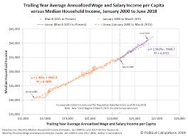June 2018 Median Household Income Seeking Alpha