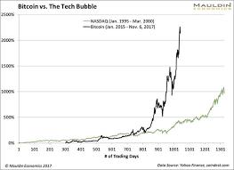 Bitcoin Charts Charts The Bitcoin Bubble Explained In 4 Charts Mauldin Economics