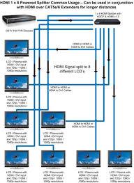 1x8 8 outputs powered hdmi splitter hdcp 1 2 hdmi v1 3 up to 1 x 8 hdmi splitter wiring diagram