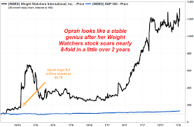 Weight Watchers 5 Chart Oprah Winfrey Looks Like A Genius As Weight Watchers Stock