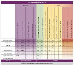 Scentsy Compensation Chart Take A Look At The Scentsy Comp