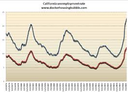 Californias Financial Depression Unemployment And