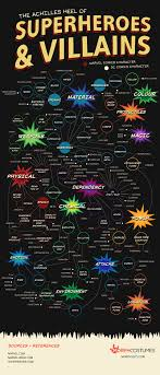 Chart A Guide To The Weaknesses Of Superheroes And Villains