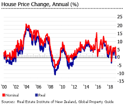 Malaysia House Price Chart Investment Analysis Of New Zealand Real Estate Market