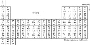 Electronegativity And Polar Covalent Bonding Dummies