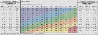 Golf Ball Compression Swing Speed Chart Golf Swing Speed Chart