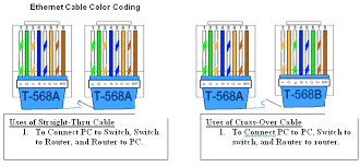 Color Coding Of Straight And Crossover Cable Network Kings
