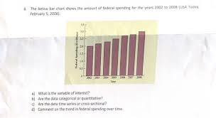 Solved 6 The Below Bar Chart Shows The Amount Of Federal