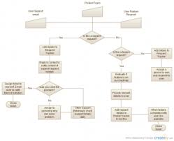 Project Work Flow Chart Template Flowchart Templates Examples Download For Free Flow