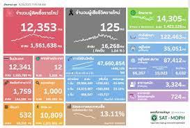 ยอดโควิดวันนี้ ติดเชื้อเพิ่ม 12,353 ราย เสียชีวิต 125 คน หายป่วย