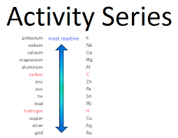 Activity Series Of Metals Chart Activity Series For Metals Redox Reactions Fe Iron