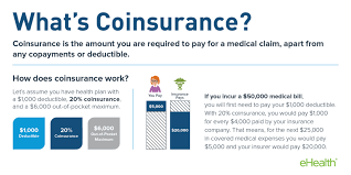 How health insurance deductibles work. Coinsurance And Medical Claims