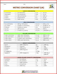 77 Meticulous The Metric Conversion Chart