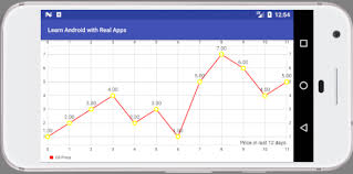 Com Github Mikephil Charting Charts Linechart Example Line Chart In Android Learn Programming With Real Apps
