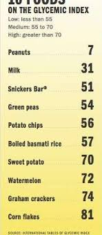 Corn Glycemic Index Chart How Useful Is The Glycemic Index