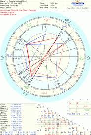 Just A Little Broken Rip George Michael The Oxford Astrologer