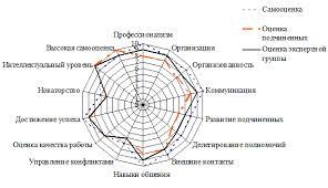 Курсовая работа Организация управленческого труда на предприятии На рисунке 6 представлены результаты проведения оценки компетенций менеджеров в среднем по Банку