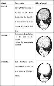 female pattern hair loss a clinical