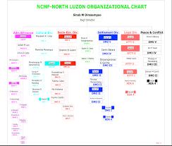 Philippine National Police Organizational Chart North Luzon National Commission On Muslim Filipino