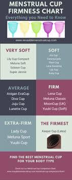 Menstrual Cup Firmness Chart Soft Menstrual Cups