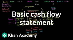 Sample Small Church Chart Of Accounts Basic Cash Flow Statement Video Khan Academy