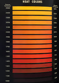 Heat Treat Colors For Steel By Temperature Chart Speaking