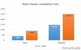 2019 Water Heater Installation Costs Average Replacement