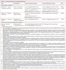 Antiviral Drugs For Treatment And Prophylaxis Of Seasonal