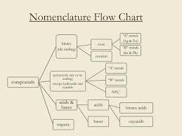 Ppt Nomenclature Powerpoint Presentation Free Download