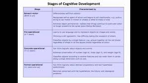 Age And Stage Development Chart Piaget 1 5 Stages Of Development