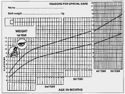Average Head Size Chart Male Baby Weight Chart Growth And Development Chart For