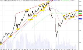 Kse Live Chart Kse 100 Charts And Analysis