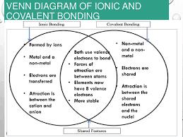 Ionic Vs Covalent Bonds Venn Diagram Ionic Covalent And Metallic Bonding Ppt Download
