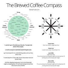Pour Over Coffee Ratio Chart The Coffee Compass Barista Hustle