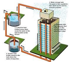 Successful Rainwater Harvesting Die Hard Indian