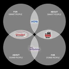 Accuracy And Precision Venn Diagram Handy Dandy Venn Diagram For Your Tv Watching Experience Funny