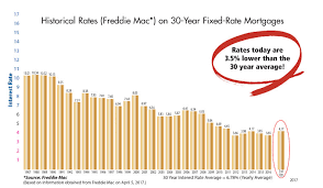 mortgage rate charts current houston conventional mortgage rates conventional lender