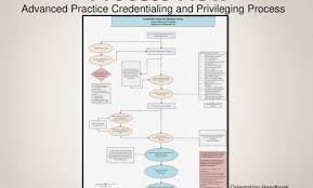 Credentialing Specialist Resume Credentialing Specialist Resume Samples Velvet Jobs