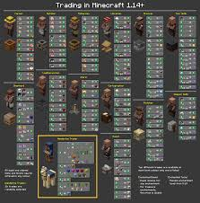 Villager Trade Chart Chart Of All Trades In 1 14 Minecraft
