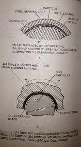Mechanical Engineering Connecting Rod Bearing Failure Analysis