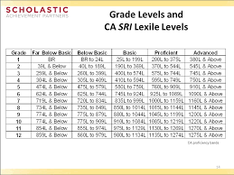 lexile score chart sri lexile grade level chart www bedowntowndaytona com