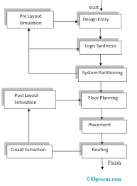 Application Specific Integrated Circuit Types And Applications