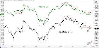 Metal Nifty Chart Vedanta Signaling Nifty Metal Index Weakness Ahead All