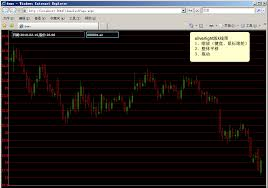 How To Create Stock Charts Using The Silverlight Toolkit