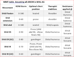 Manual Muscle Testing Upper Extremity Chart Keakblog