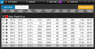 Driver Loft Vs Swing Speed Chart Driver Distance Swing Speed
