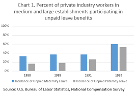 Fact Sheet Family Leave Benefits In The United States