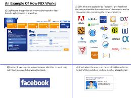 Facebook Fbx Social Media Real Time Bidding Ad Exchange