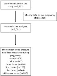 Figure 1 From Does Pre Pregnancy Bmi Determine Blood