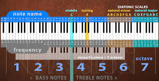 Piano Keys Chart With Numbers Grand Piano Passion Piano Keys Theory History Math